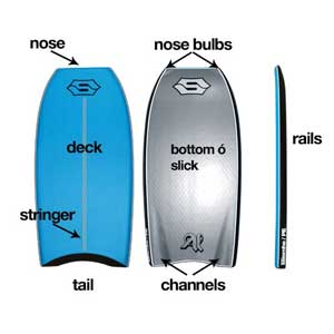 partes del bodyboard